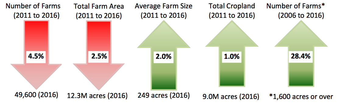 Image source: Statistics Canada, Census of Agriculture