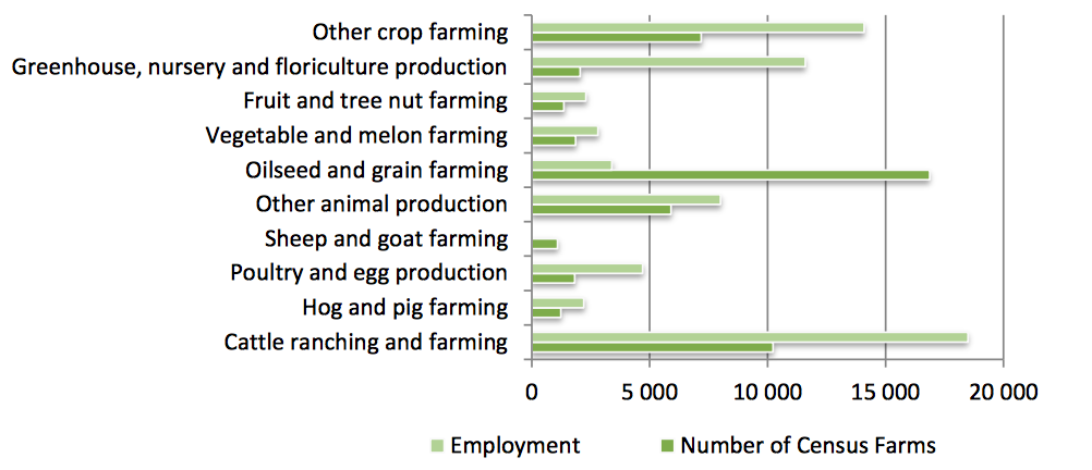 Image source: Statistics Canada, Census of Agriculture and Ontario Ministry of Agriculture, Food and Rural Affairs