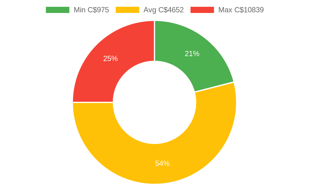 Distribution of cabinet makers costs in North Bay, ON among homeowners