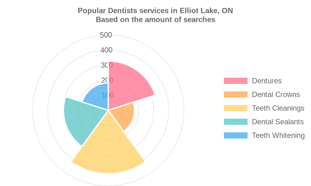 Popular services provided by dentists in Elliot Lake, ON