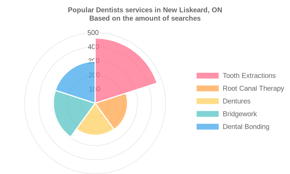 Popular services provided by dentists in New Liskeard, ON
