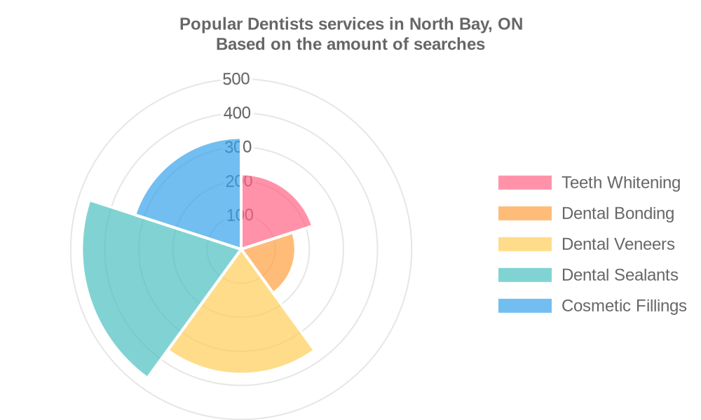 Popular services provided by dentists in North Bay, ON