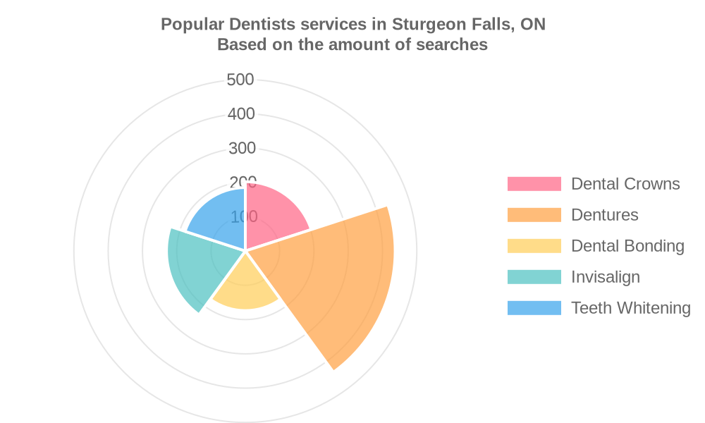 Popular services provided by dentists in Sturgeon Falls, ON