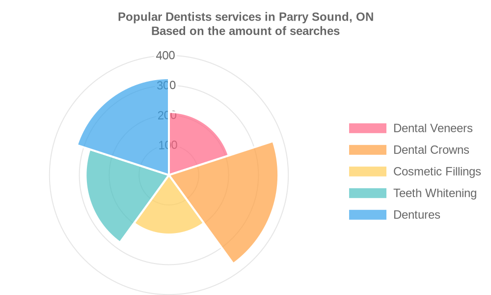 Popular services provided by dentists in Parry Sound, ON