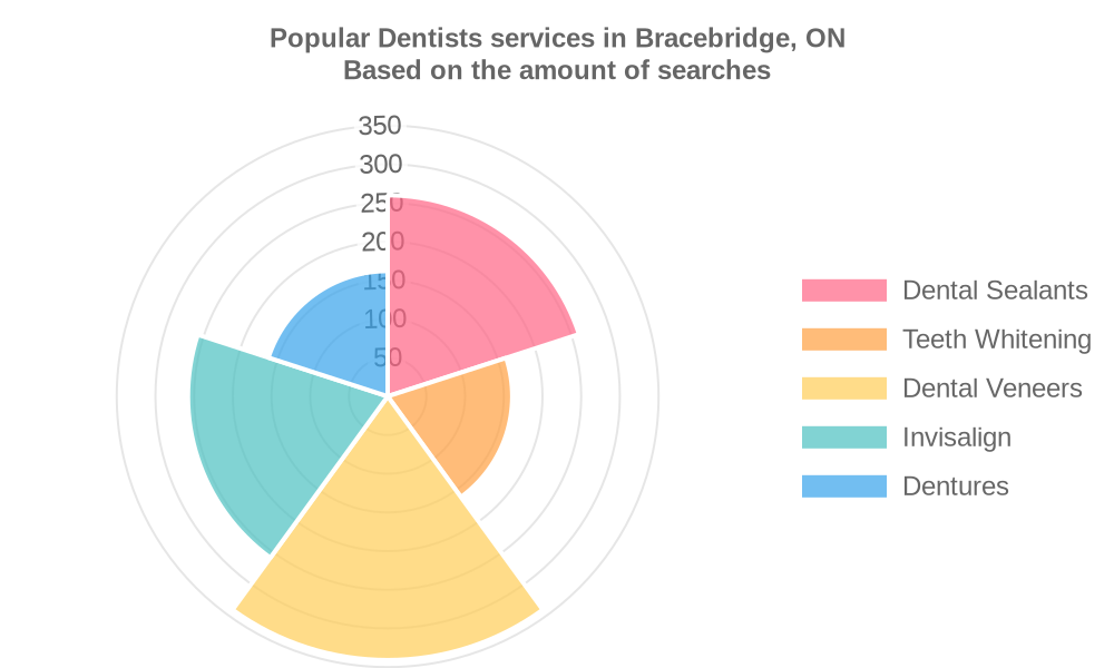 Popular services provided by dentists in Bracebridge, ON