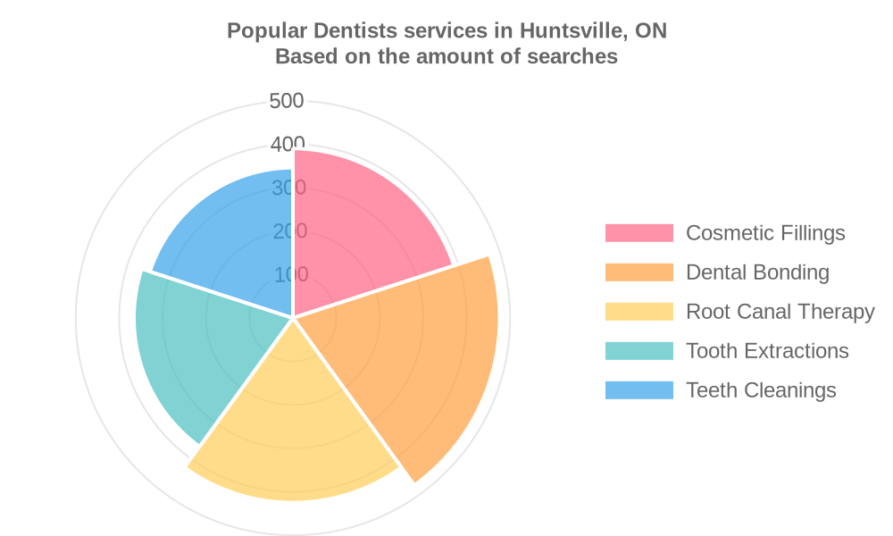 Popular services provided by dentists in Huntsville, ON
