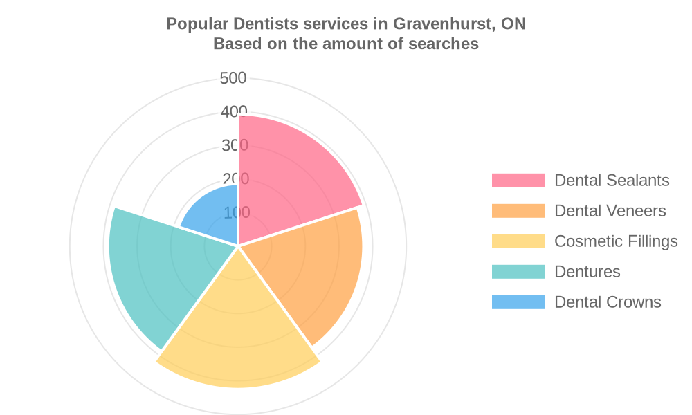 Popular services provided by dentists in Gravenhurst, ON
