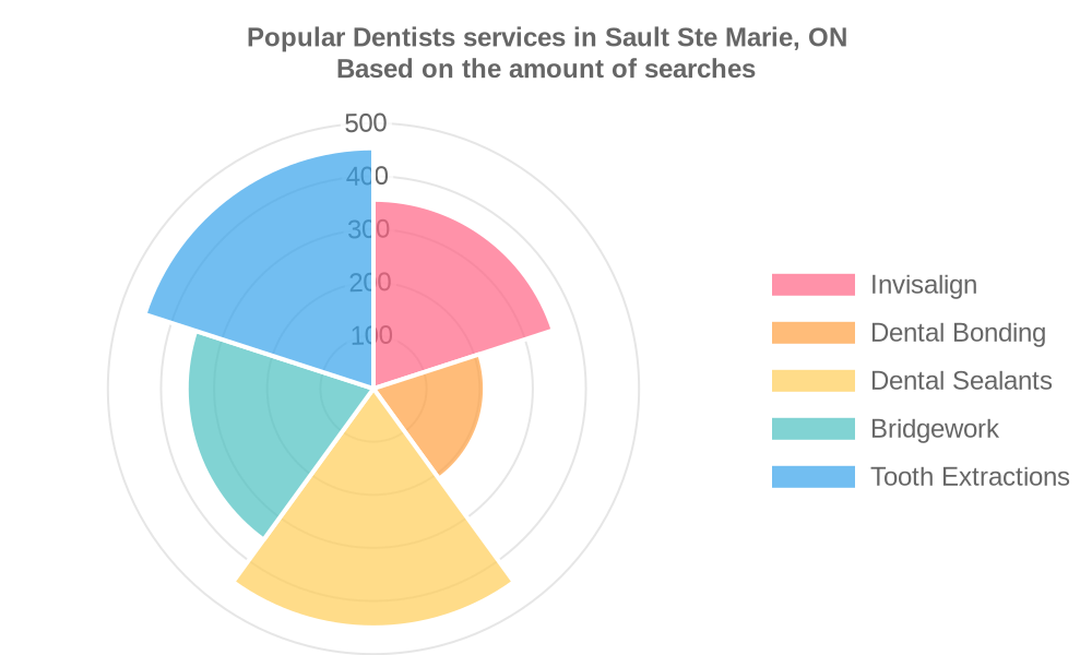 Popular services provided by dentists in Sault Ste Marie, ON