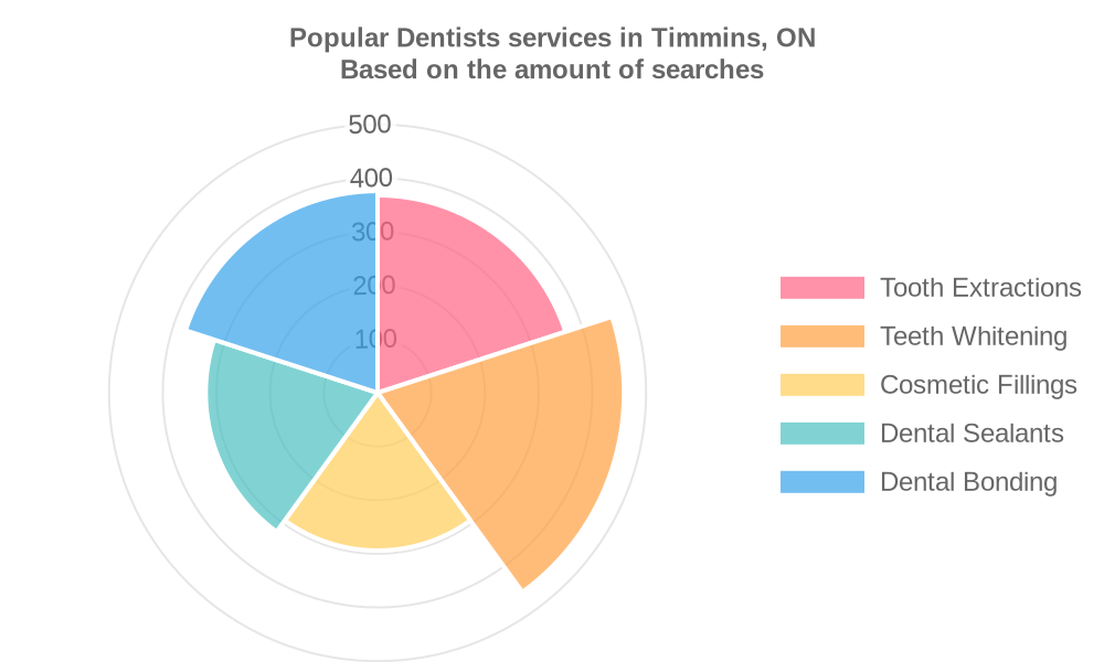 Popular services provided by dentists in Timmins, ON