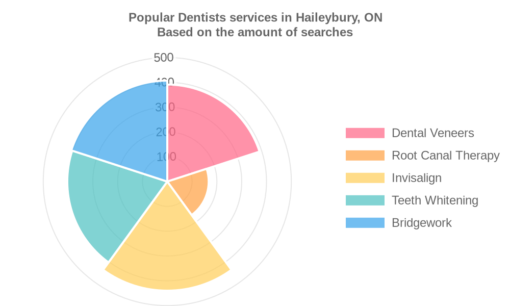 Popular services provided by dentists in Haileybury, ON