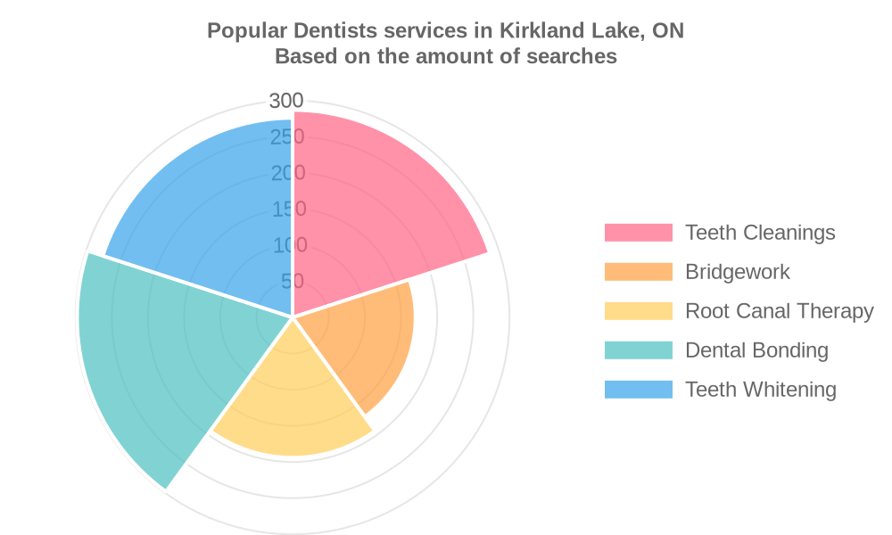 Popular services provided by dentists in Kirkland Lake, ON