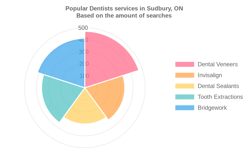 Popular services provided by dentists in Sudbury, ON