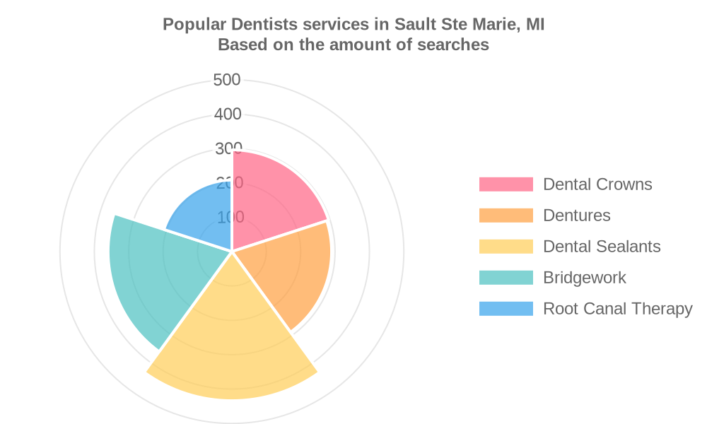 Popular services provided by dentists in Sault Ste Marie, MI