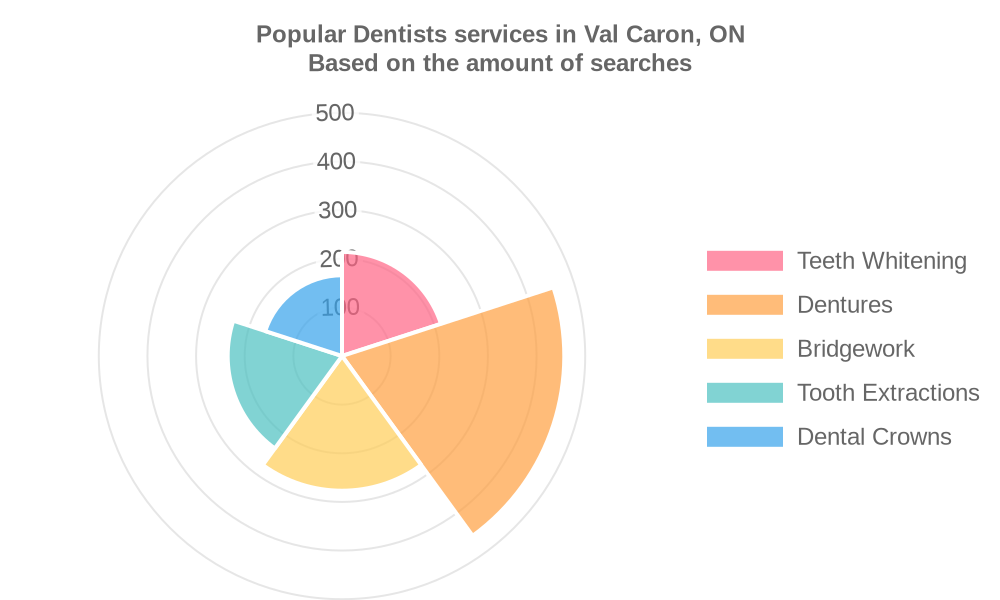 Popular services provided by dentists in Val Caron, ON