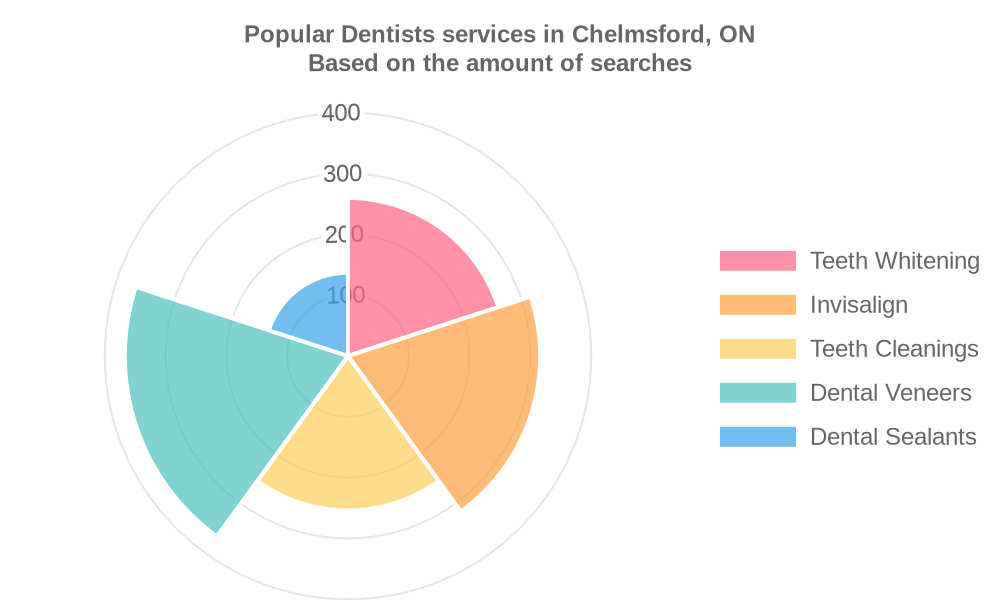 Popular services provided by dentists in Chelmsford, ON