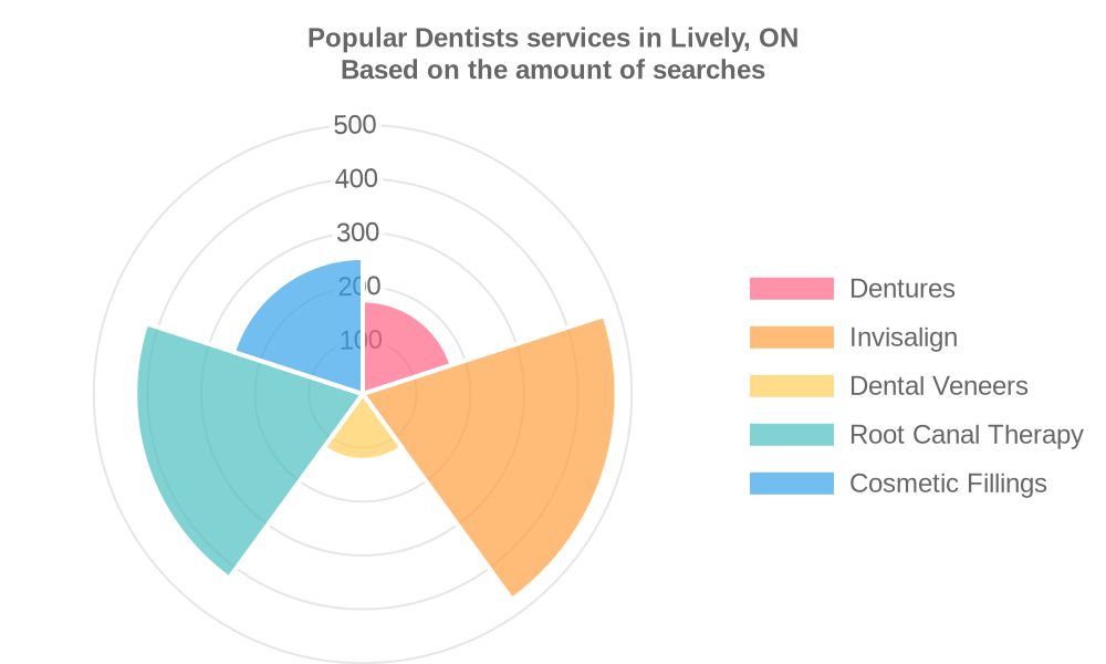 Popular services provided by dentists in Lively, ON