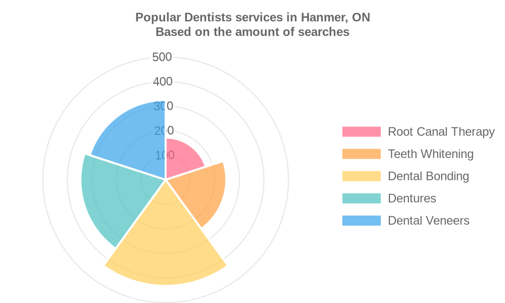 Popular services provided by dentists in Hanmer, ON