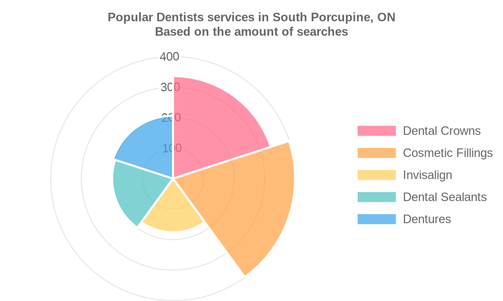 Popular services provided by dentists in South Porcupine, ON