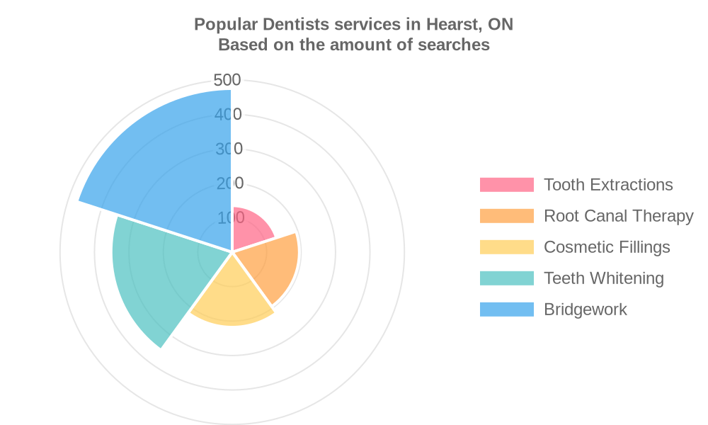 Popular services provided by dentists in Hearst, ON