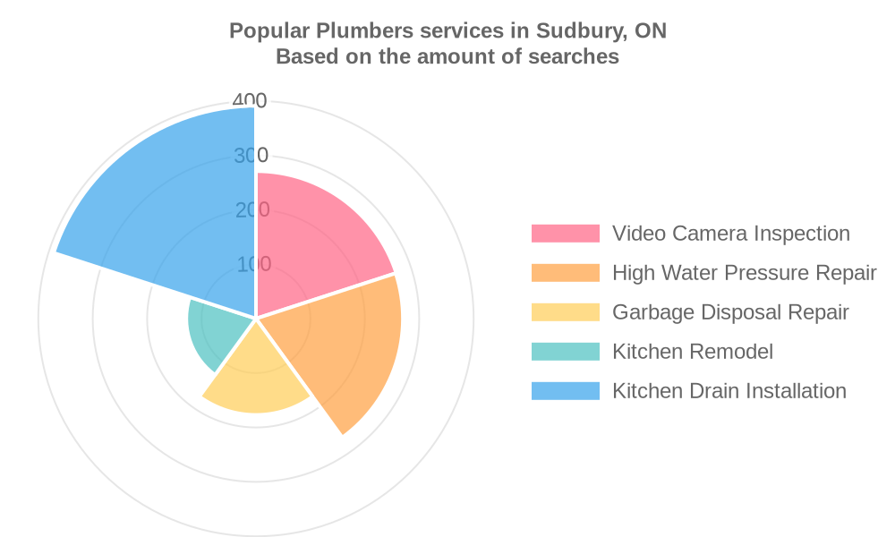 Popular services provided by plumbers in Sudbury, ON