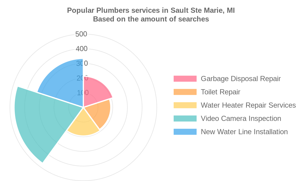 Popular services provided by plumbers in Sault Ste Marie, MI