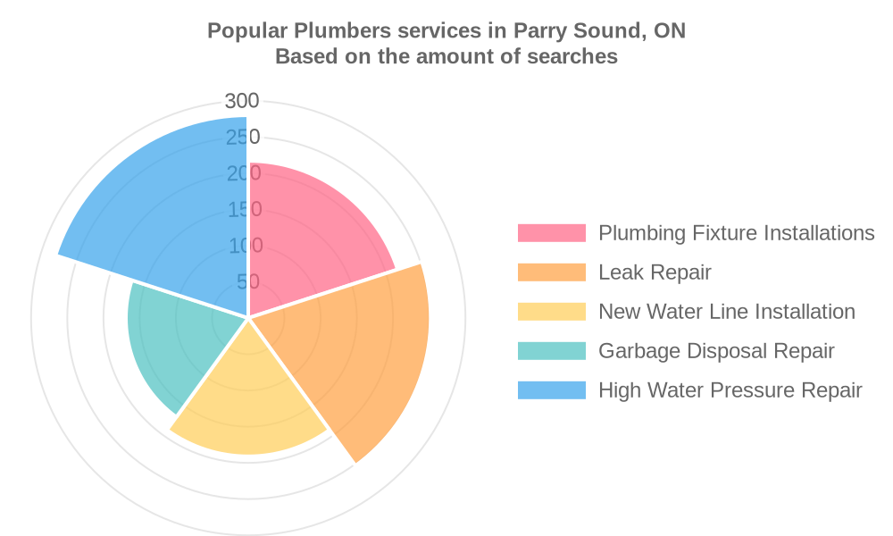 Popular services provided by plumbers in Parry Sound, ON