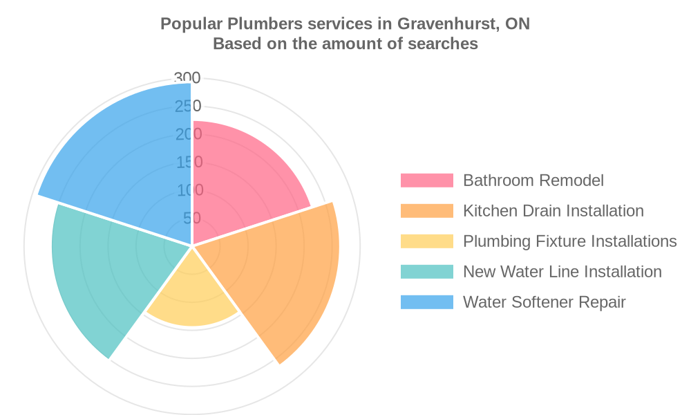 Popular services provided by plumbers in Gravenhurst, ON