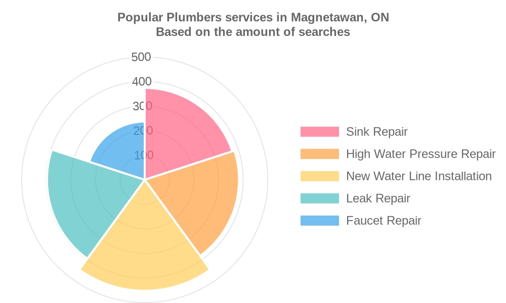 Popular services provided by plumbers in Magnetawan, ON