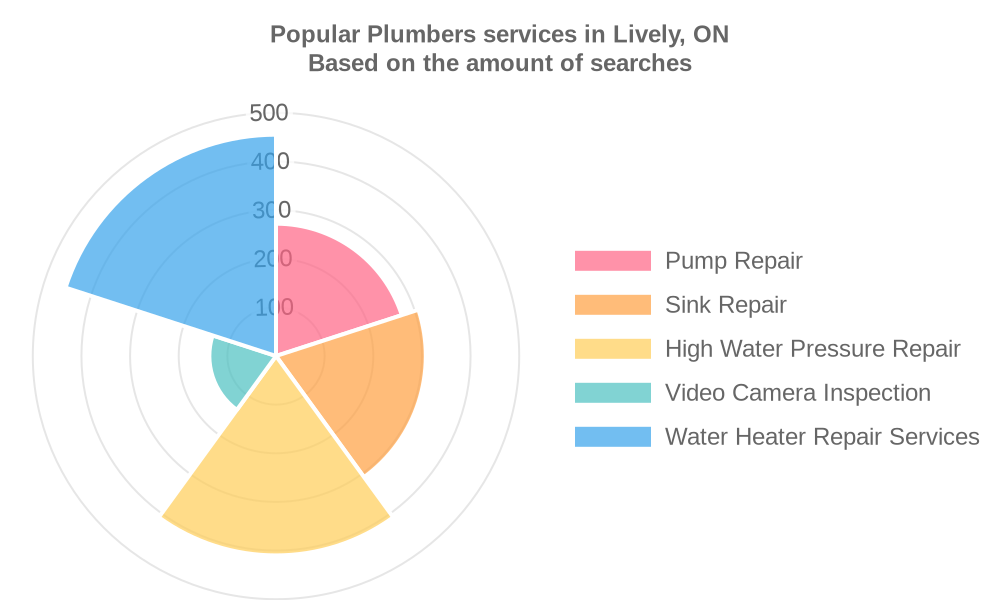 Popular services provided by plumbers in Lively, ON