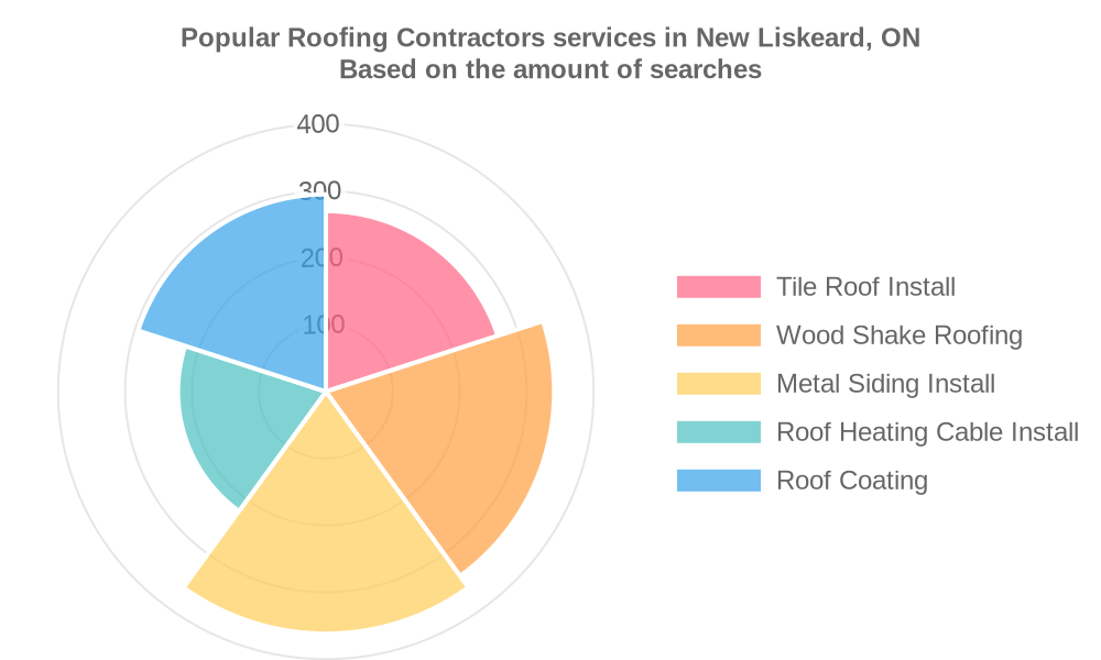 Popular services provided by roofing contractors in New Liskeard, ON