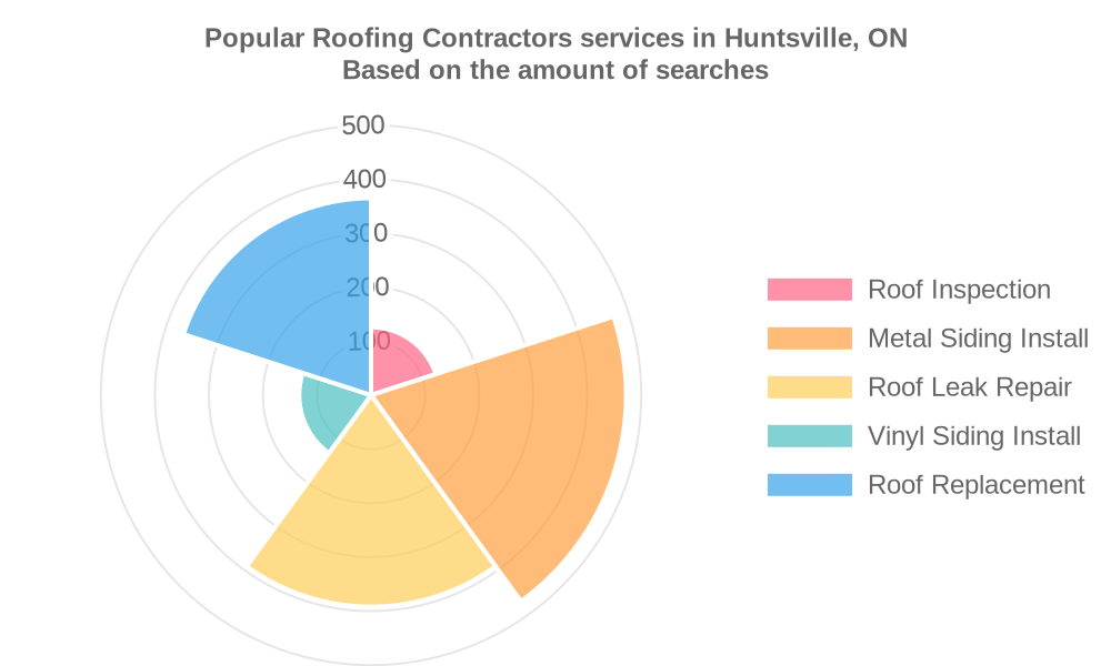 Popular services provided by roofing contractors in Huntsville, ON