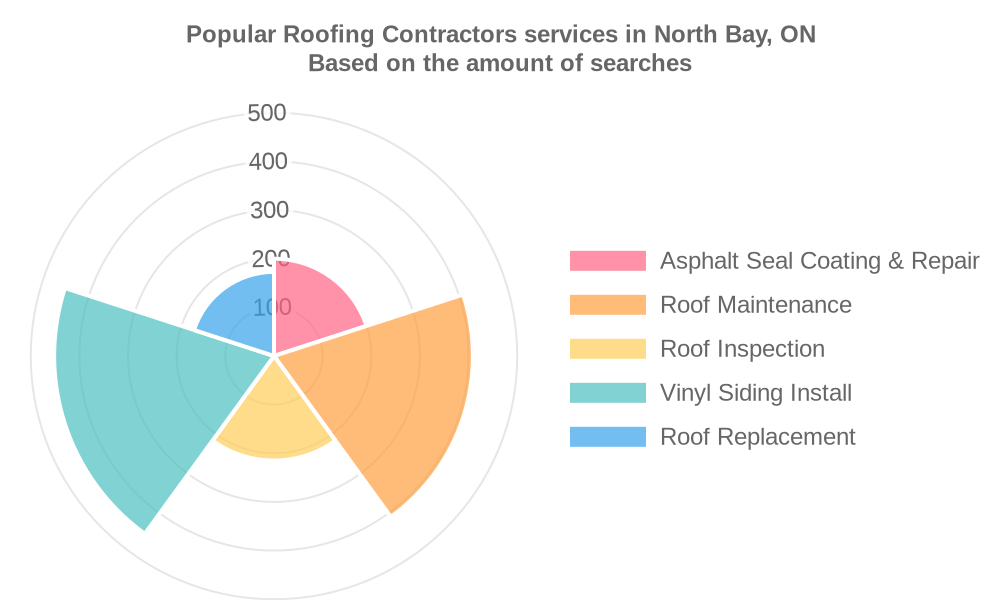 Popular services provided by roofing contractors in North Bay, ON