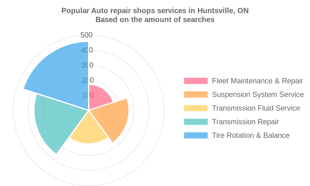 Popular services provided by auto repair shops in Huntsville, ON