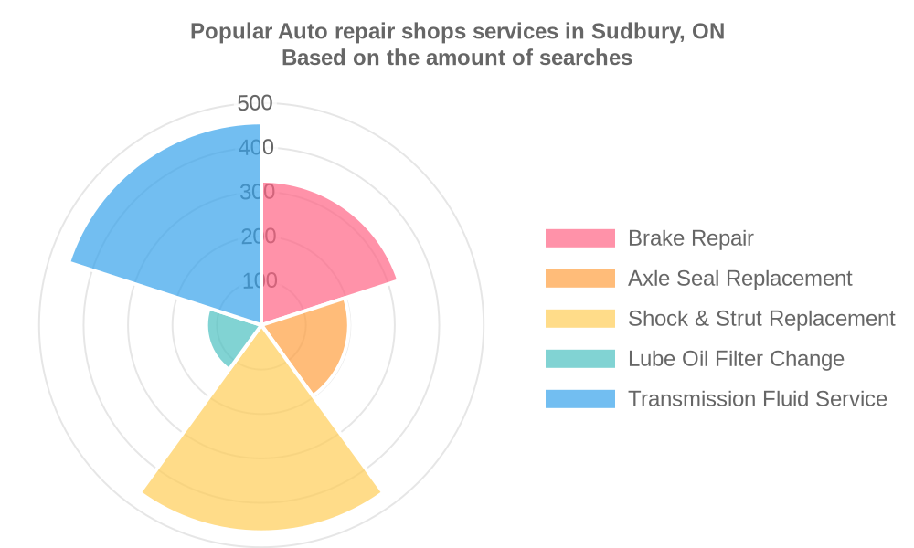 Popular services provided by auto repair shops in Sudbury, ON