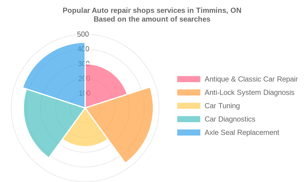 Popular services provided by auto repair shops in Timmins, ON
