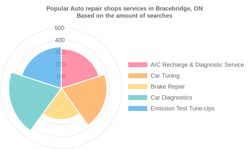 Popular services provided by auto repair shops in Bracebridge, ON