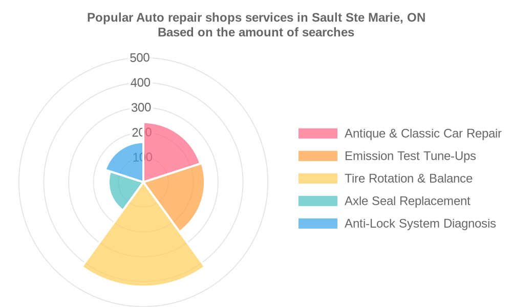 Popular services provided by auto repair shops in Sault Ste Marie, ON