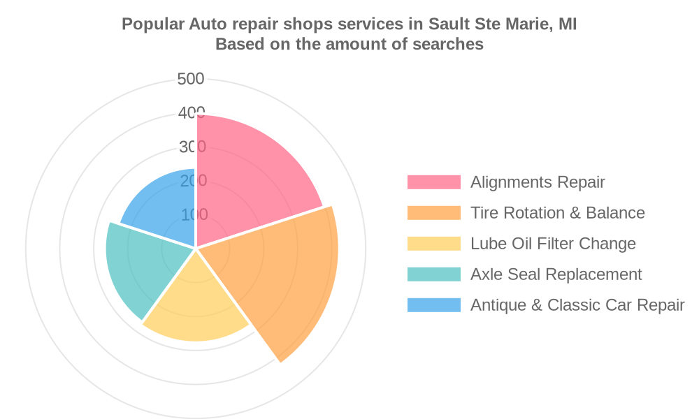 Popular services provided by auto repair shops in Sault Ste Marie, MI