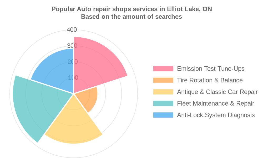 Popular services provided by auto repair shops in Elliot Lake, ON