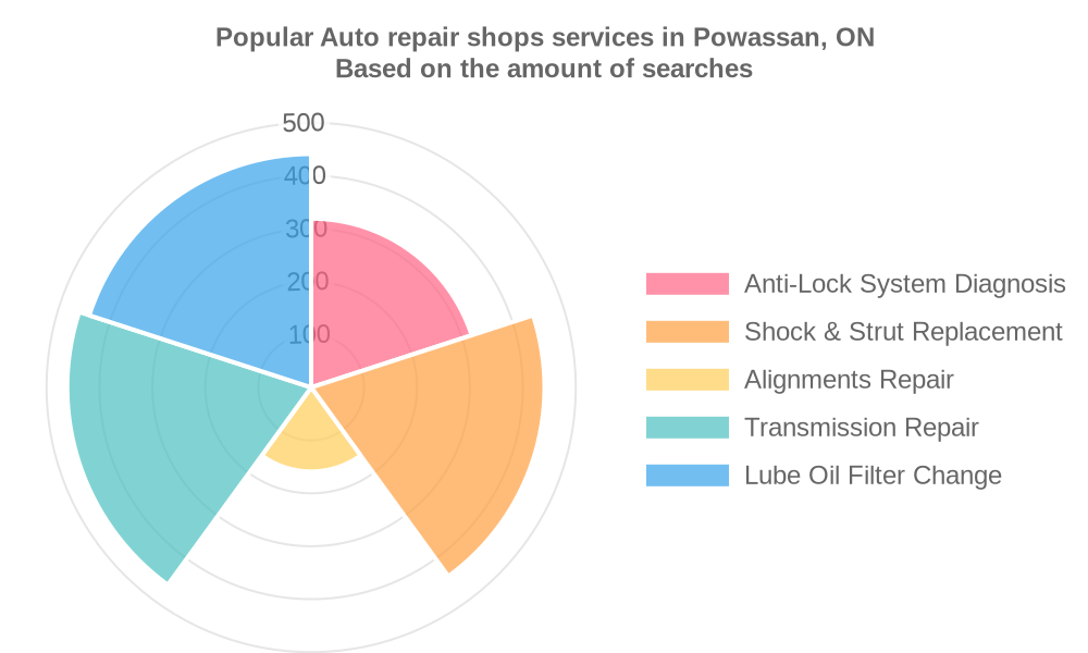 Popular services provided by auto repair shops in Powassan, ON