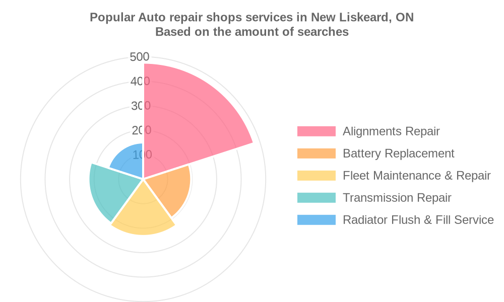Popular services provided by auto repair shops in New Liskeard, ON