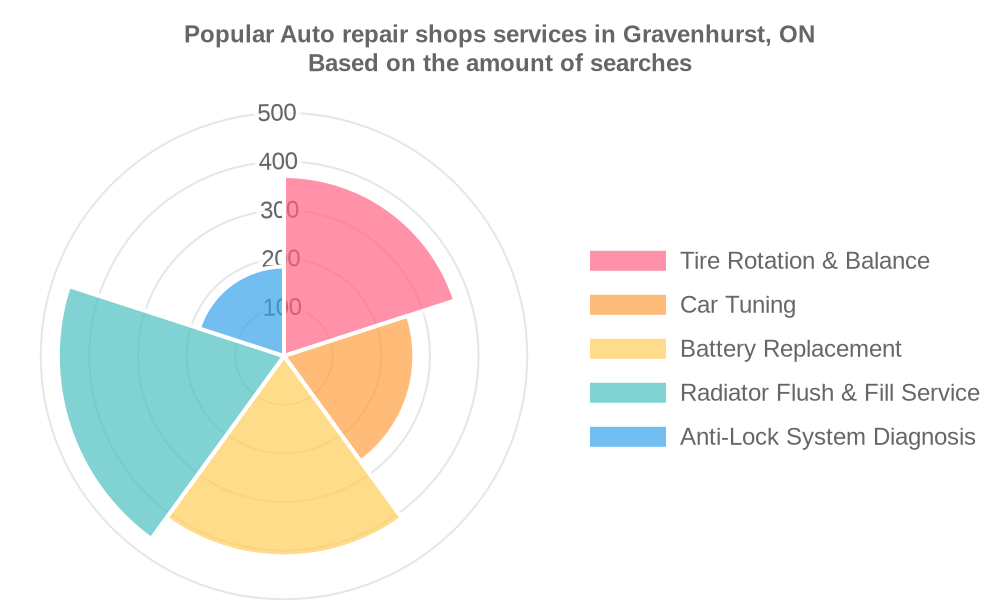 Popular services provided by auto repair shops in Gravenhurst, ON