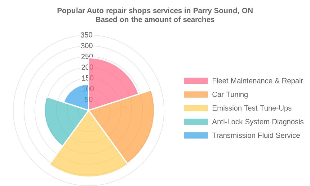 Popular services provided by auto repair shops in Parry Sound, ON