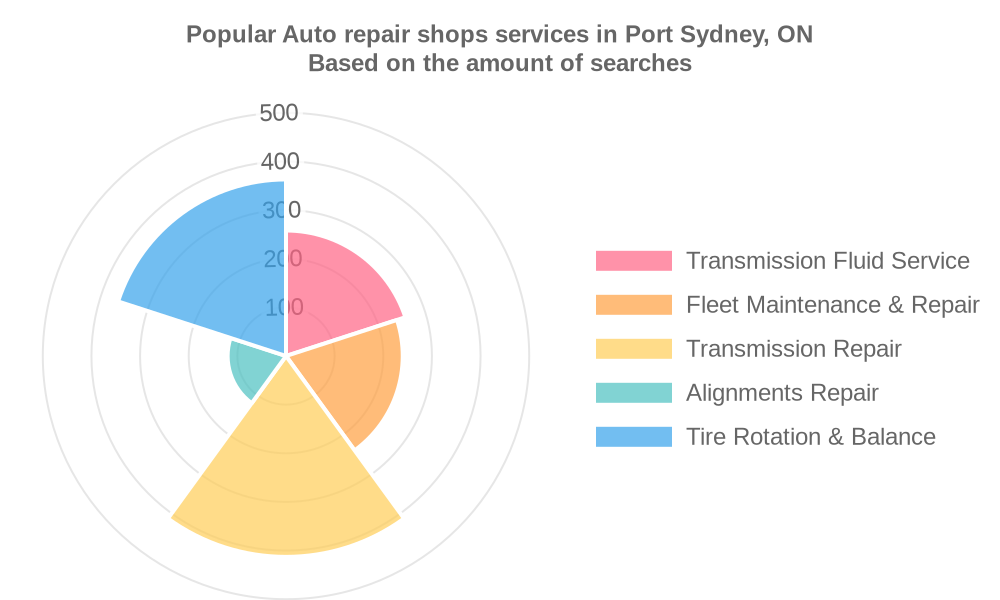 Popular services provided by auto repair shops in Port Sydney, ON
