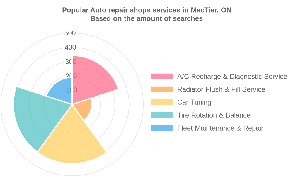 Popular services provided by auto repair shops in MacTier, ON