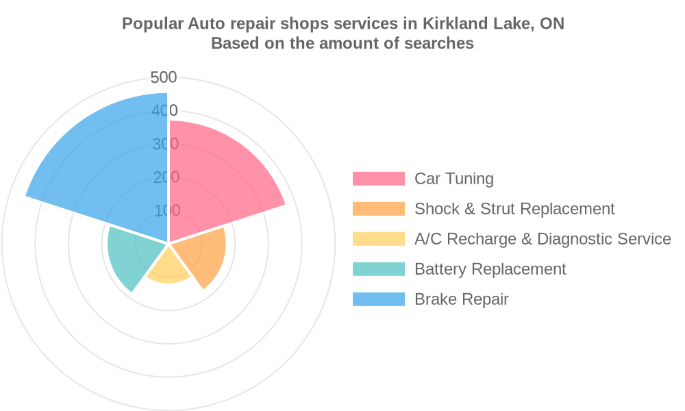 Popular services provided by auto repair shops in Kirkland Lake, ON