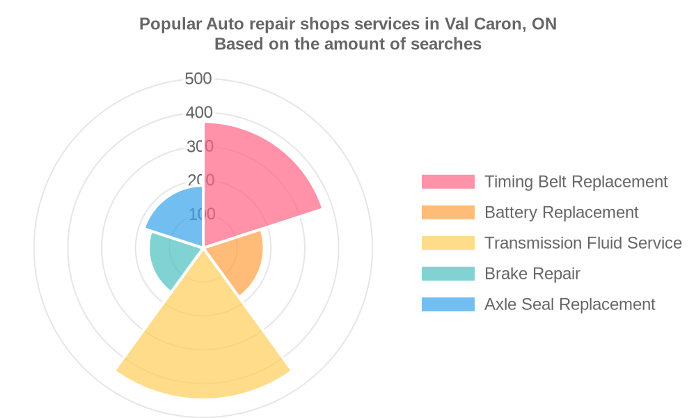 Popular services provided by auto repair shops in Val Caron, ON