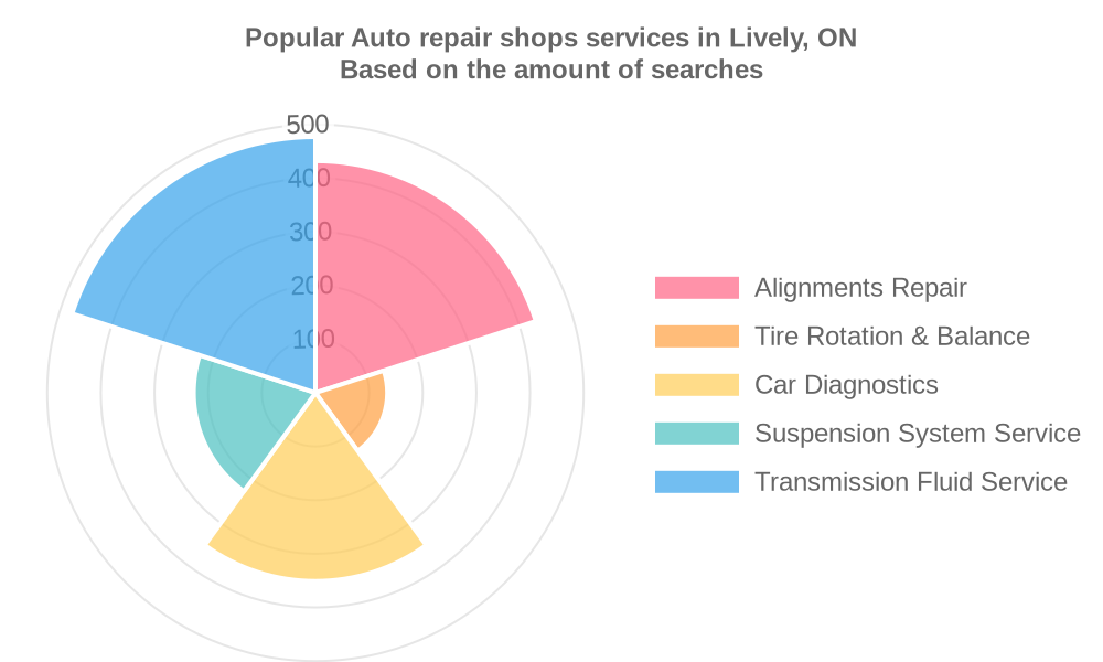 Popular services provided by auto repair shops in Lively, ON