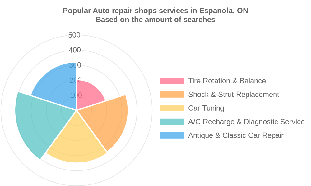 Popular services provided by auto repair shops in Espanola, ON