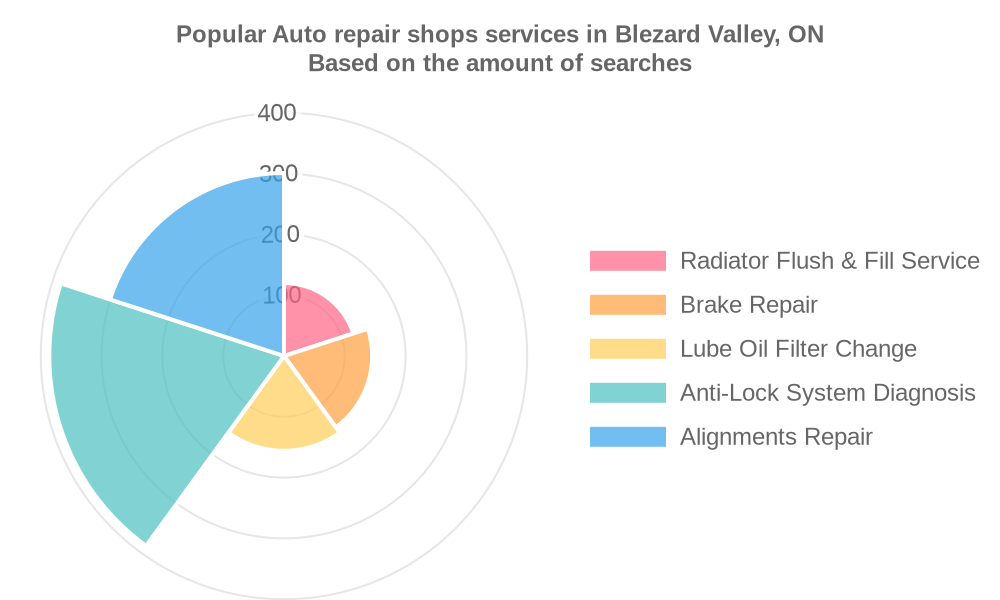 Popular services provided by auto repair shops in Blezard Valley, ON